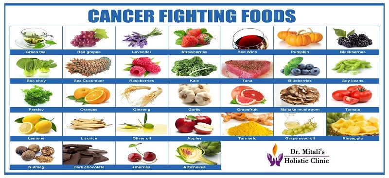 Cancer care and nutrition dr mitali upadhye best homeopathic cancer care and nutrition forumfinder Choice Image